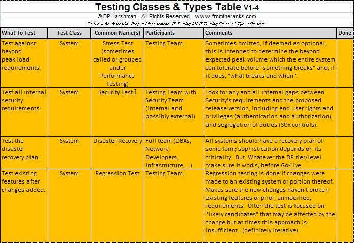 Testing Classes And Types Table-Part-4b