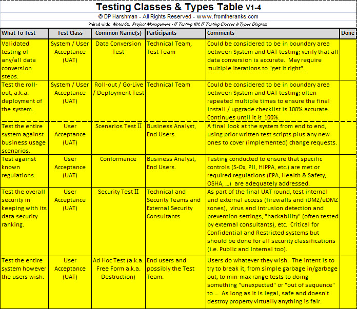 Testing Classes And Types Table-Part-5a